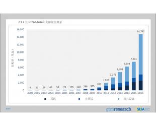 2016年全球光伏装机容量超300吉瓦