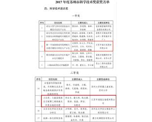 亨通荣获苏州市科学技术进步奖两项大奖